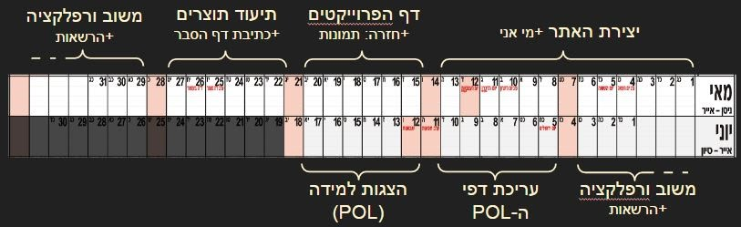 לוח זמנים לבניית הפורטפוליו הדיגיטלי